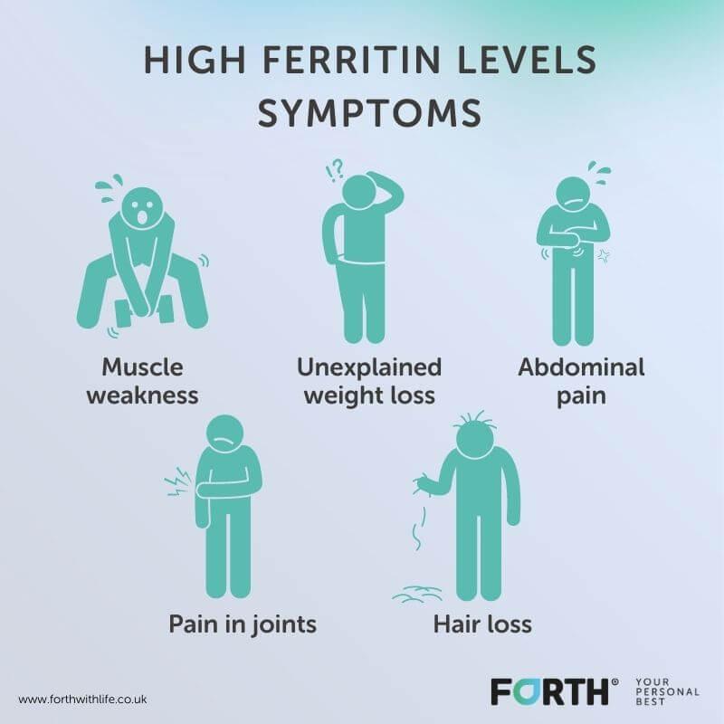 High ferritin levels symptoms