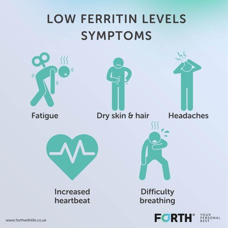 Low ferritin levels symptoms