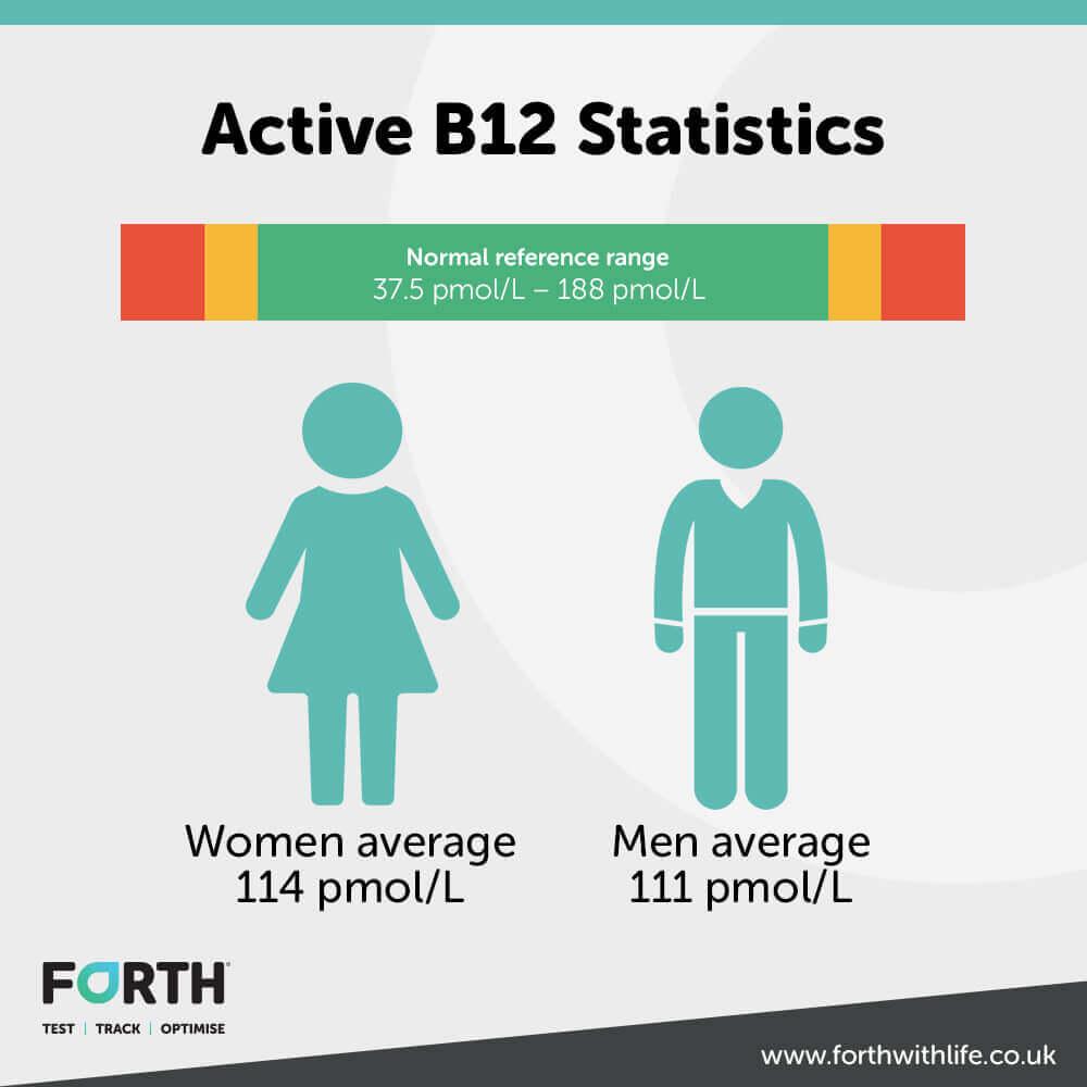 Active B12 Statistics Infographic