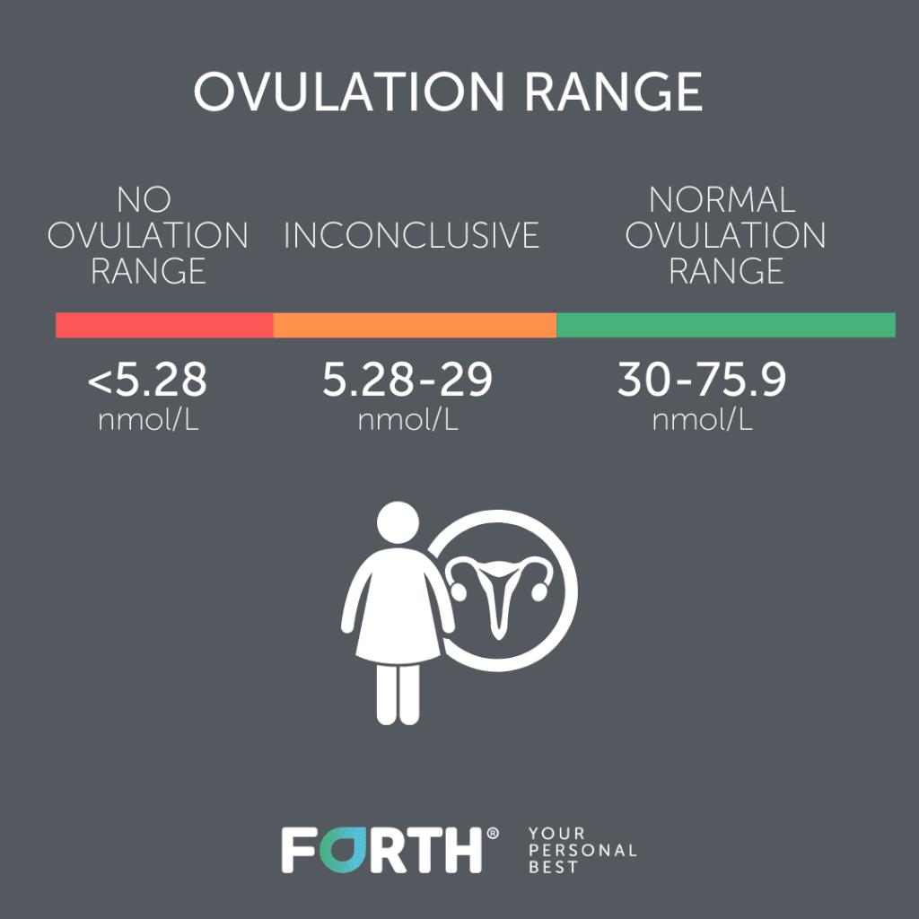Ovulation Range Chart