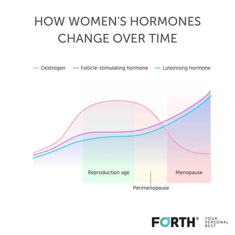 women's hormones over time