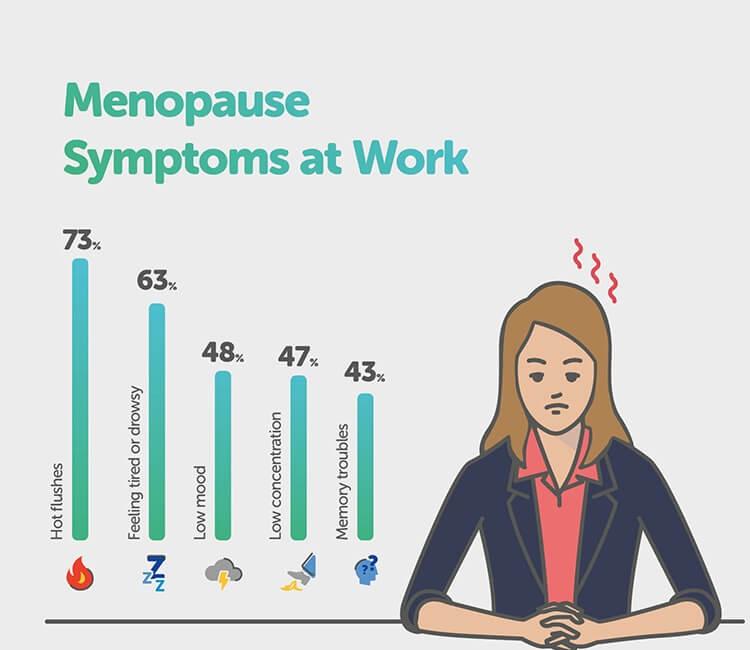 menopause symptoms at work