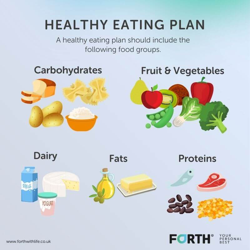 Healthy Eating Food Groups