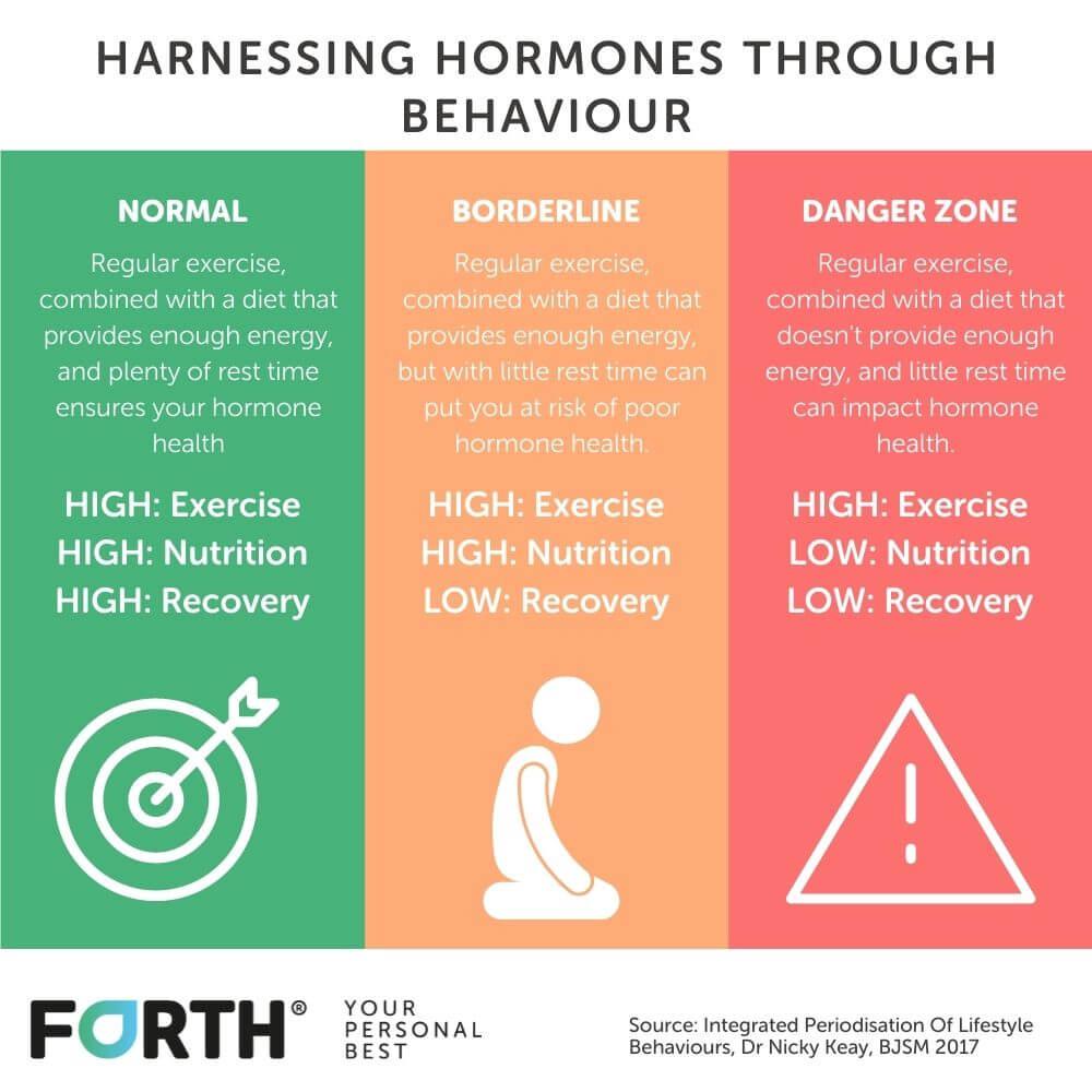 Harnessing hormones through behaviour