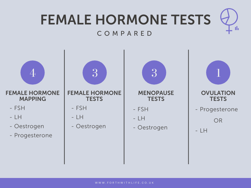 Female hormone tests compared