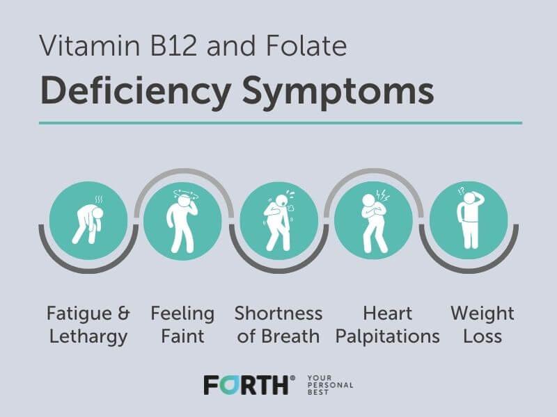B12 & Folate Deficiency Symptoms